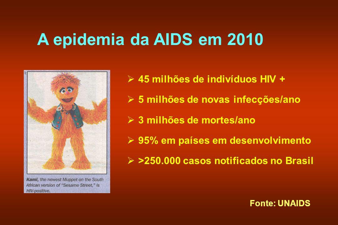 A epidemia da AIDS em 2010 45 milhões de indivíduos HIV +