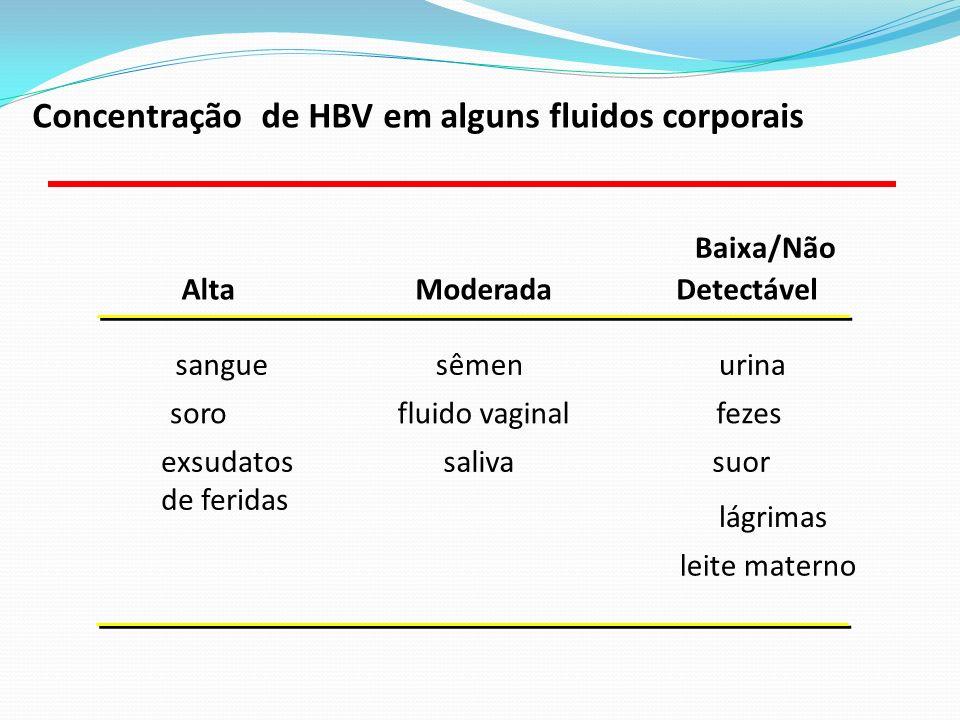Concentração de HBV em alguns fluidos corporais