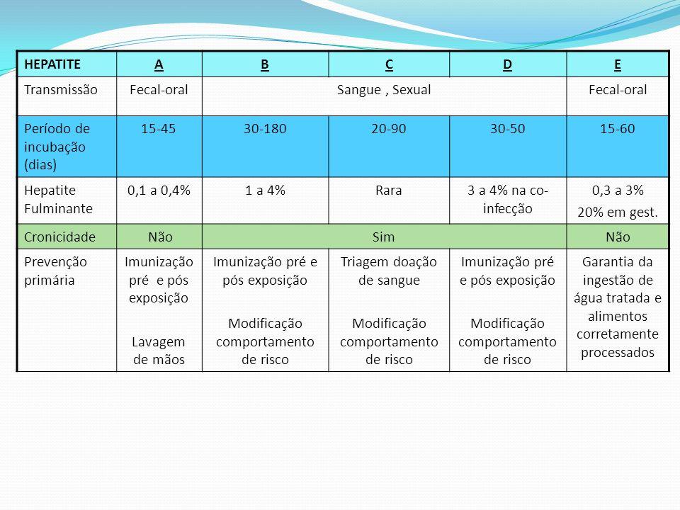 Período de incubação (dias) 15-45 30-180 20-90 30-50 15-60
