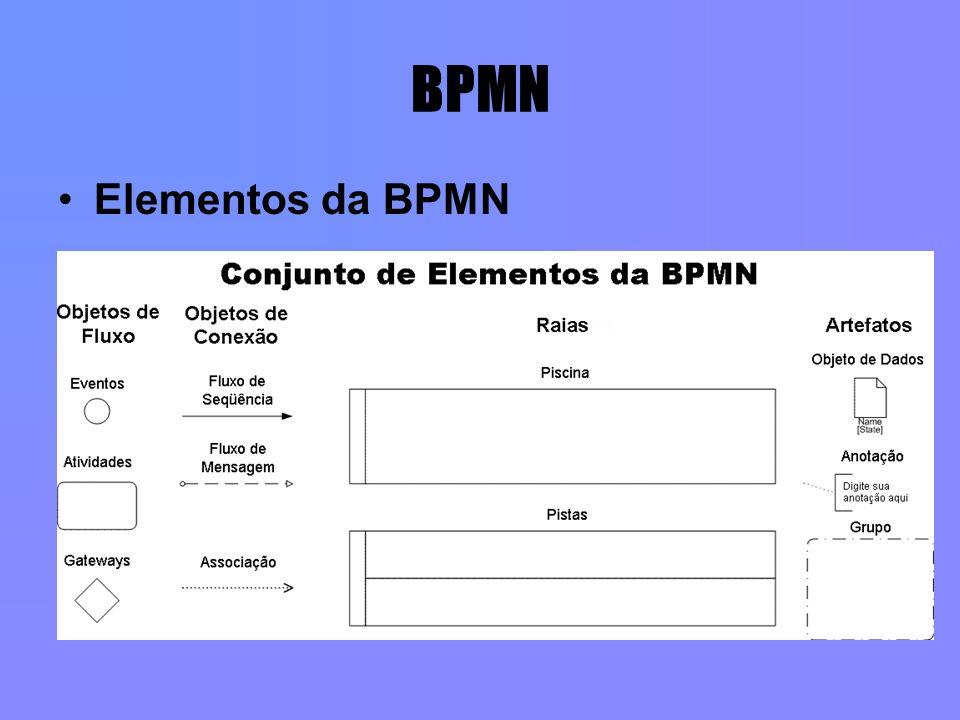 BPMN Elementos da BPMN