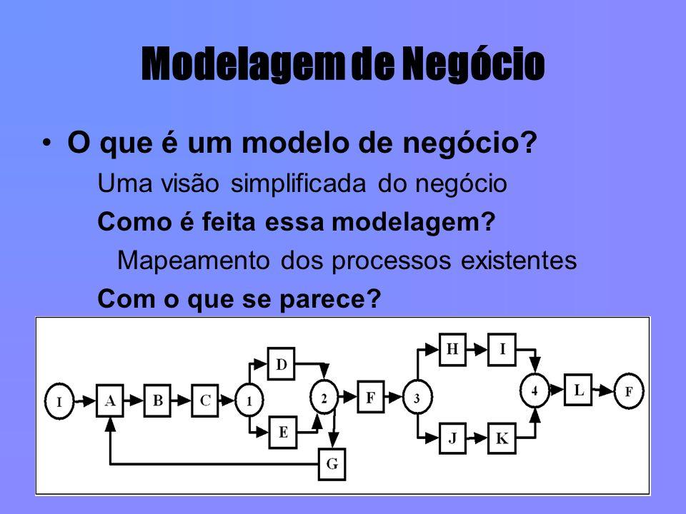 Modelagem de Negócio O que é um modelo de negócio