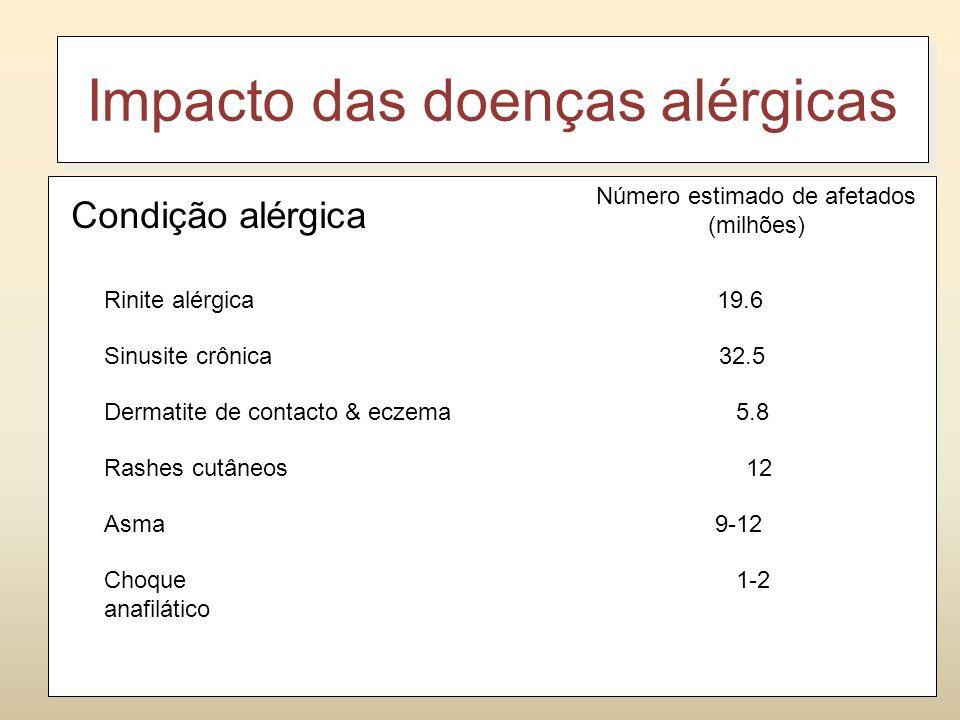 Impacto das doenças alérgicas