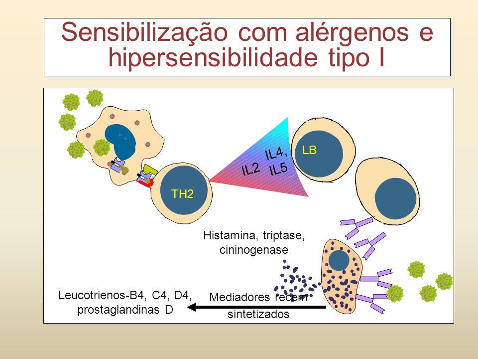 Sensibilização com alérgenos e hipersensibilidade tipo I