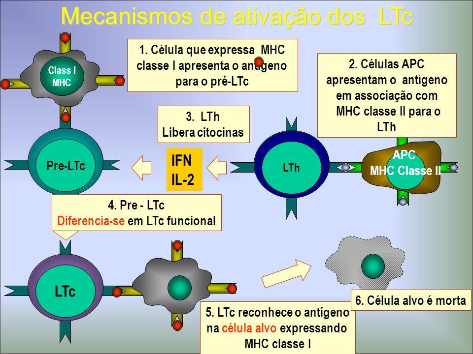 Mecanismos de ativação dos LTc