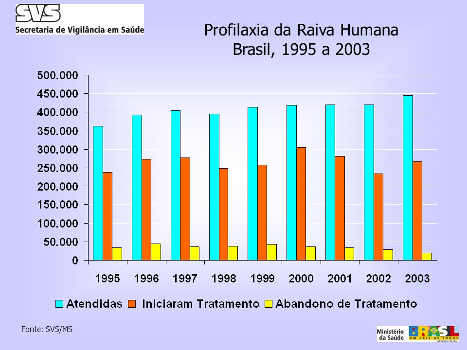 Profilaxia da Raiva Humana Brasil, 1995 a 2003