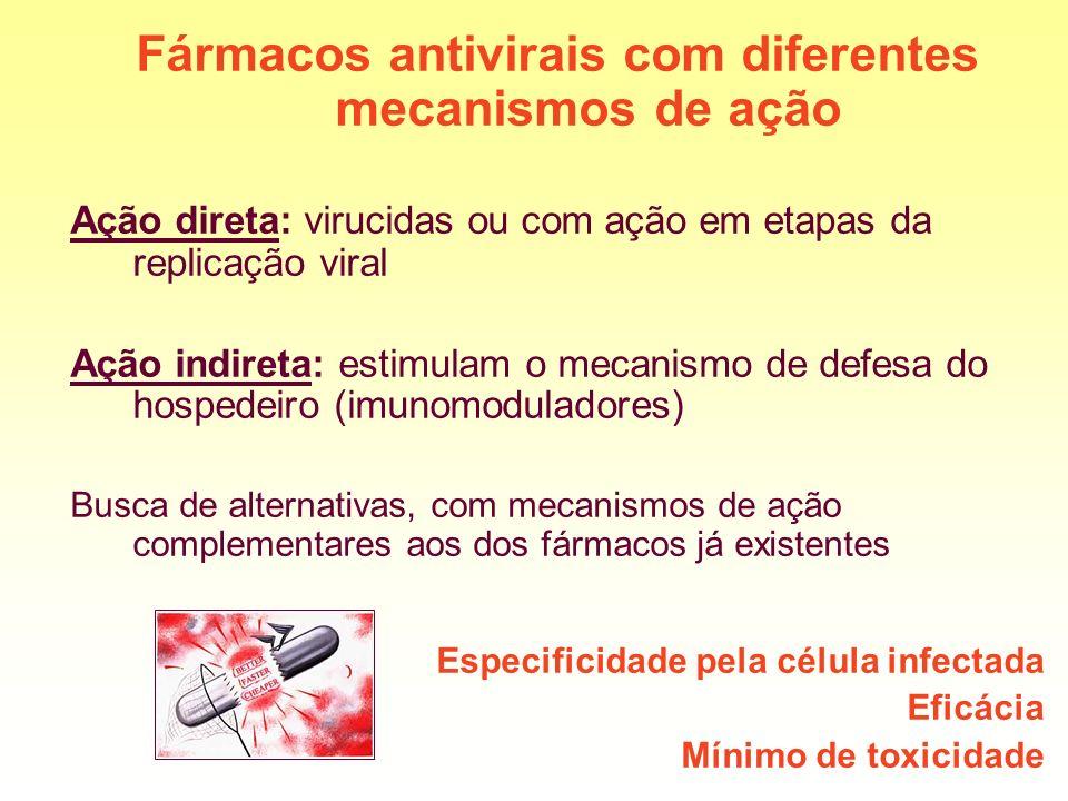 Fármacos antivirais com diferentes mecanismos de ação
