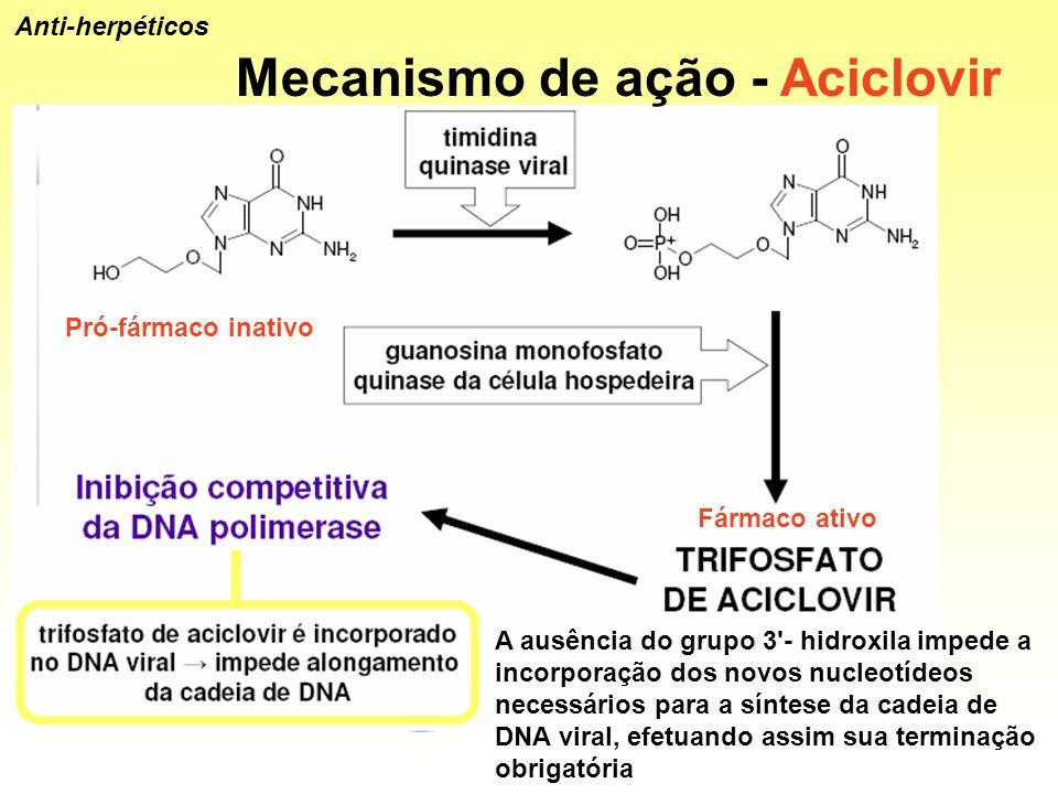 Mecanismo de ação - Aciclovir