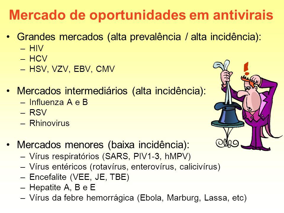 Mercado de oportunidades em antivirais