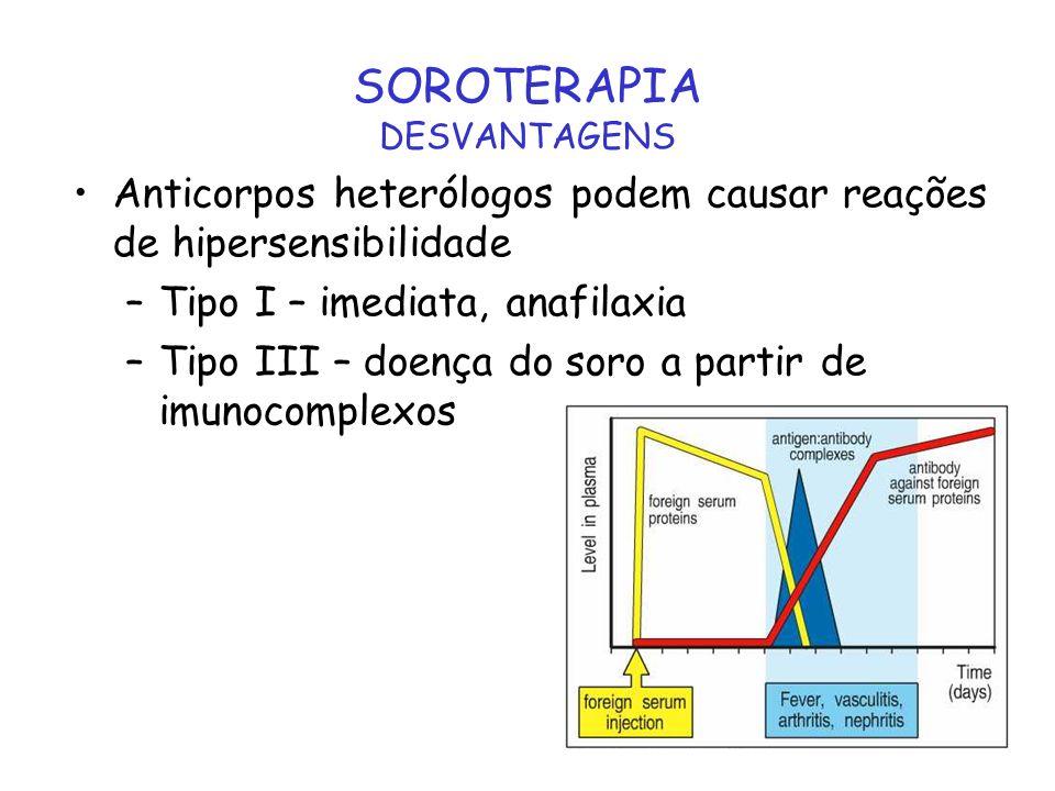 SOROTERAPIA DESVANTAGENS. Anticorpos heterólogos podem causar reações de hipersensibilidade. Tipo I – imediata, anafilaxia.