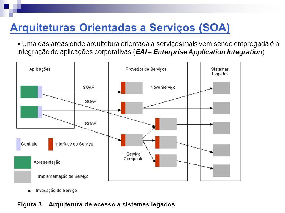 Arquiteturas Orientadas a Serviços (SOA)