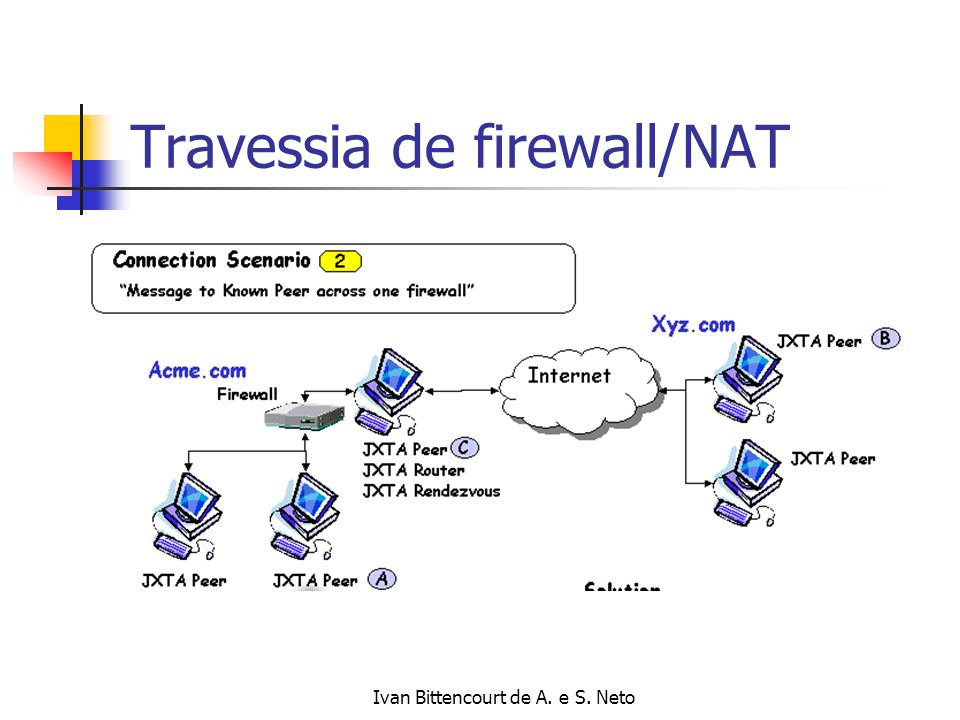 Travessia de firewall/NAT