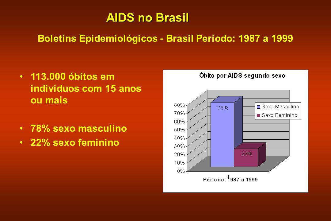 Boletins Epidemiológicos - Brasil Período: 1987 a 1999