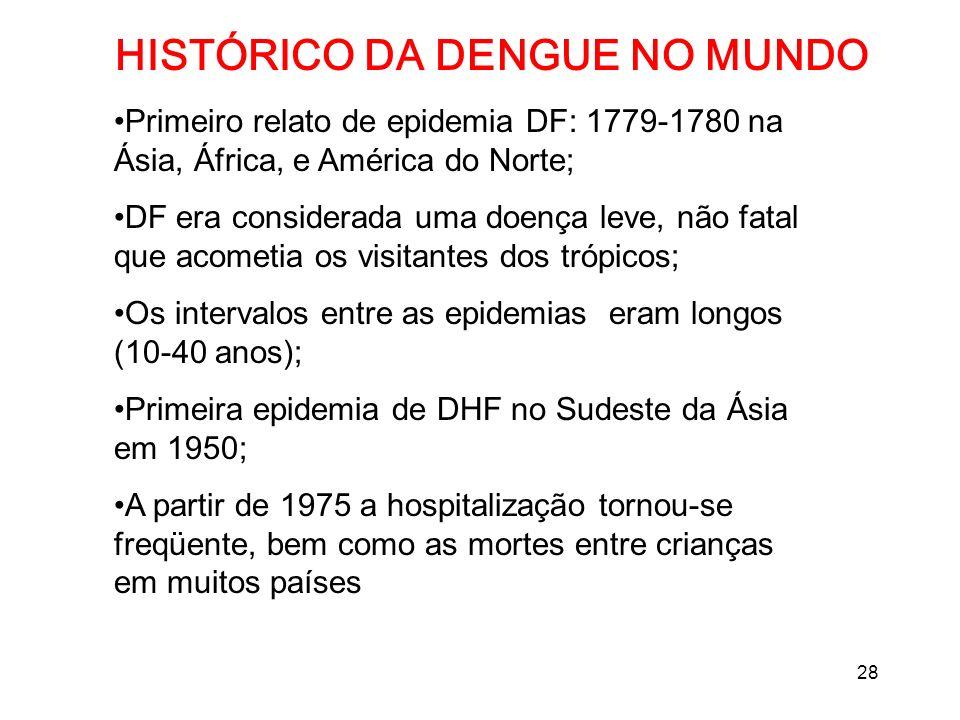 HISTÓRICO DA DENGUE NO MUNDO
