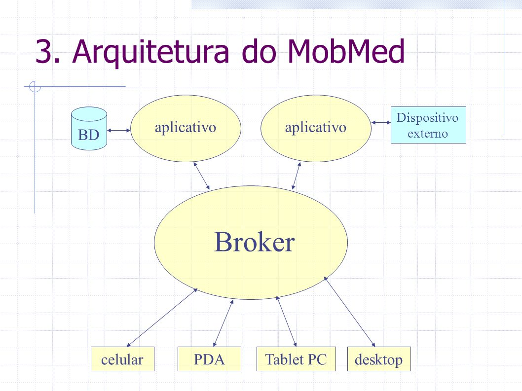 3. Arquitetura do MobMed Broker aplicativo aplicativo BD celular PDA