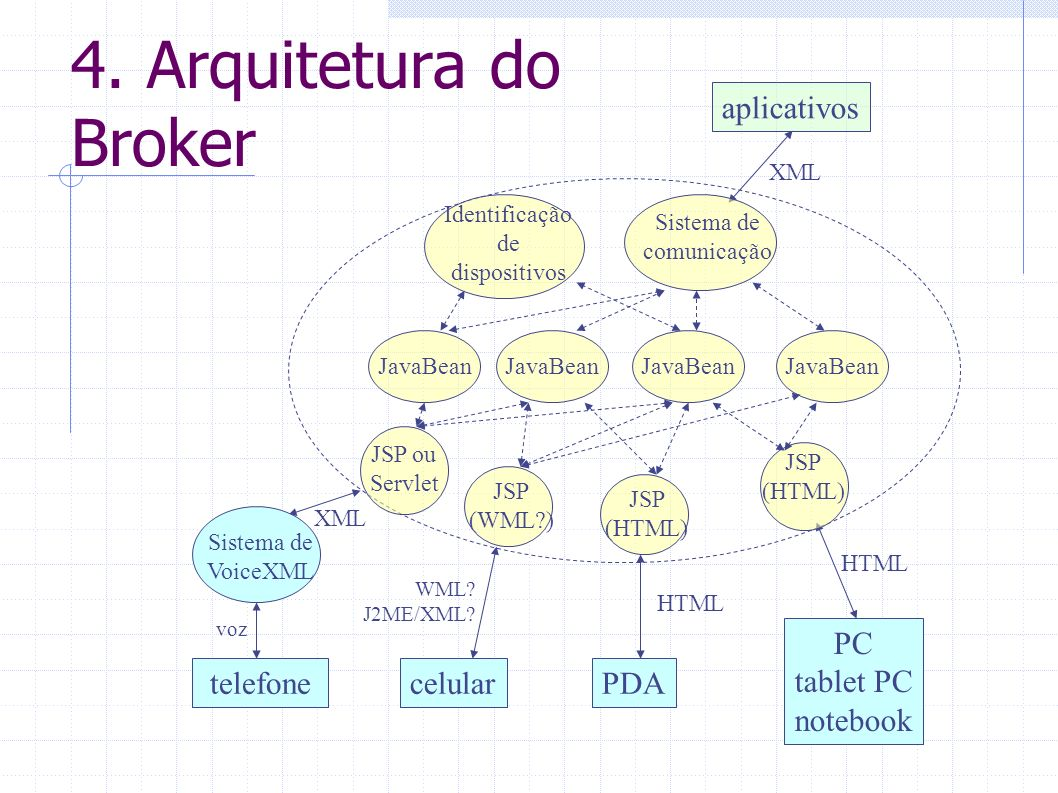 4. Arquitetura do Broker aplicativos PC tablet PC notebook telefone