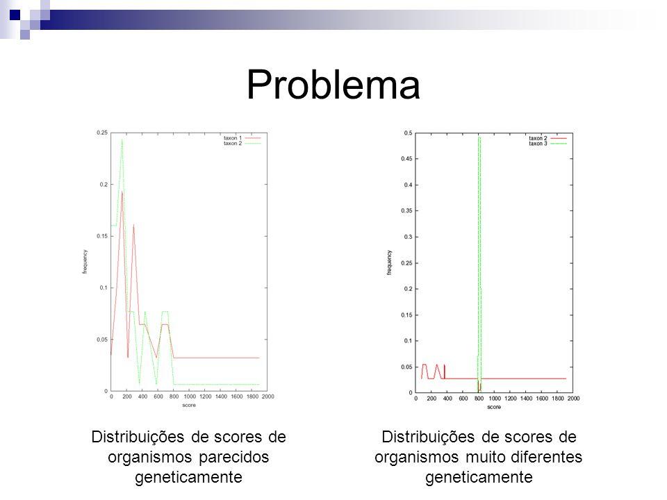 Problema Distribuições de scores de organismos parecidos geneticamente