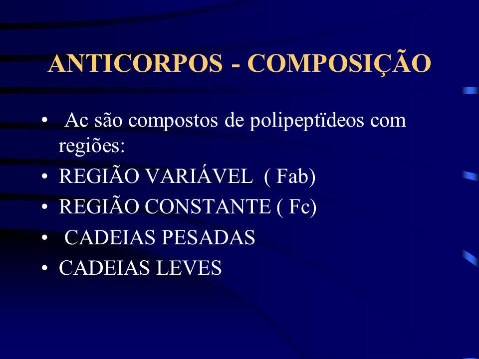 ANTICORPOS - COMPOSIÇÃO