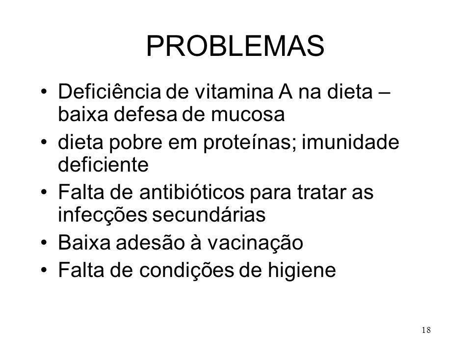 PROBLEMAS Deficiência de vitamina A na dieta – baixa defesa de mucosa
