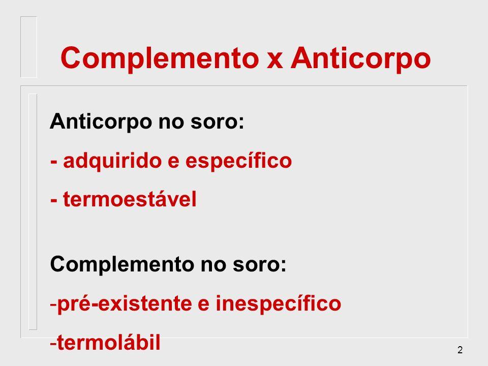 Complemento x Anticorpo