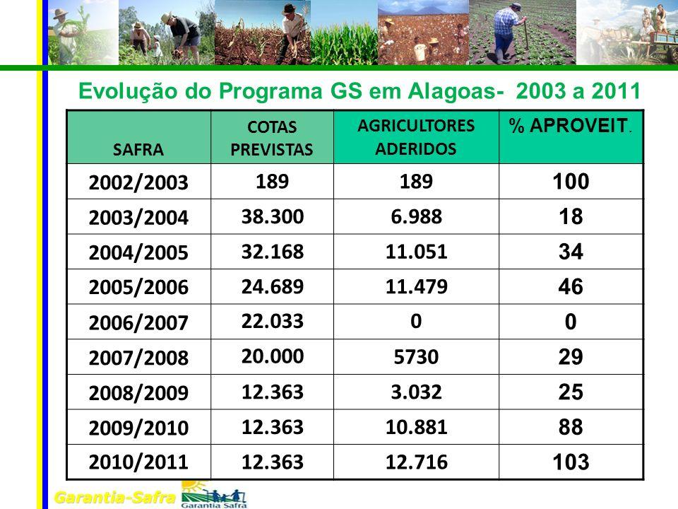 Evolução do Programa GS em Alagoas- 2003 a 2011