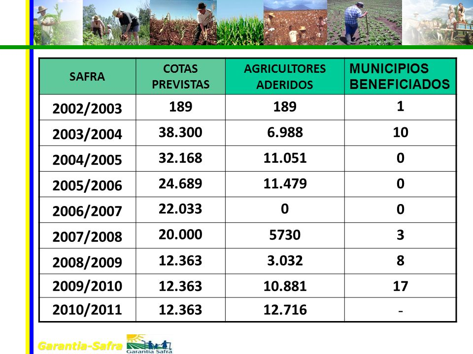 AGRICULTORES ADERIDOS