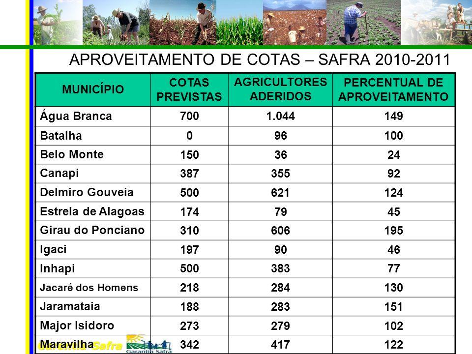 APROVEITAMENTO DE COTAS – SAFRA 2010-2011