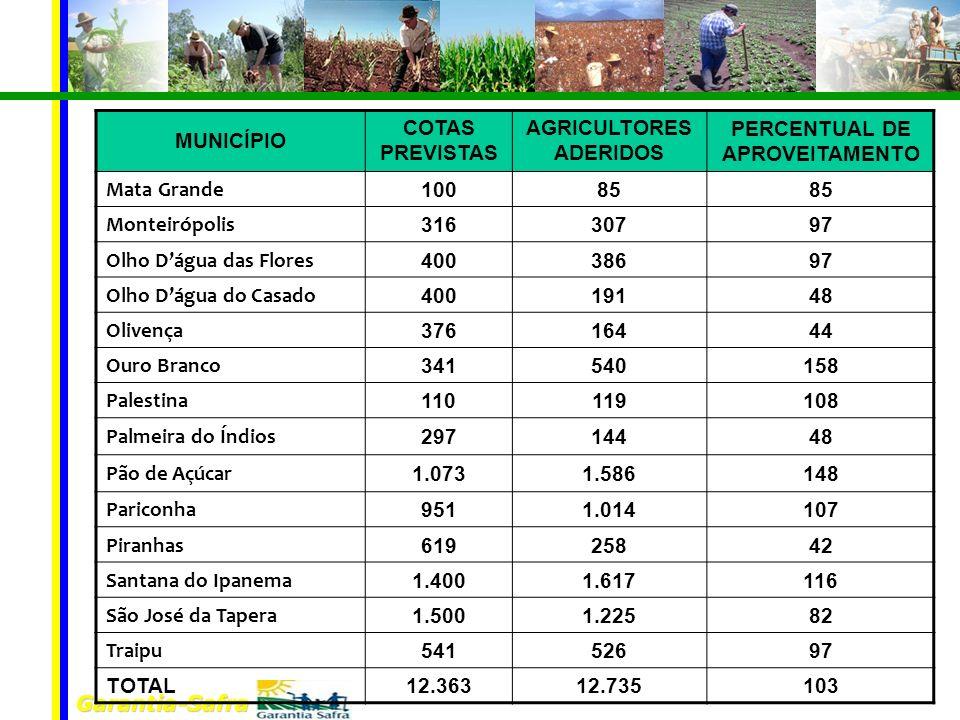 AGRICULTORES ADERIDOS PERCENTUAL DE APROVEITAMENTO