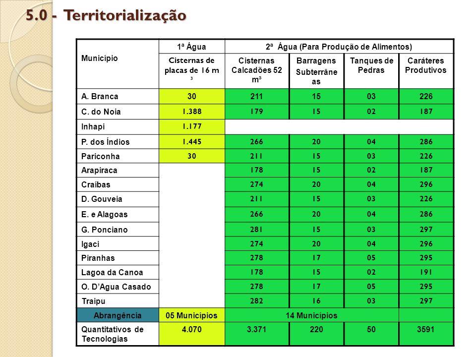 5.0 - Territorialização Município 1ª Água