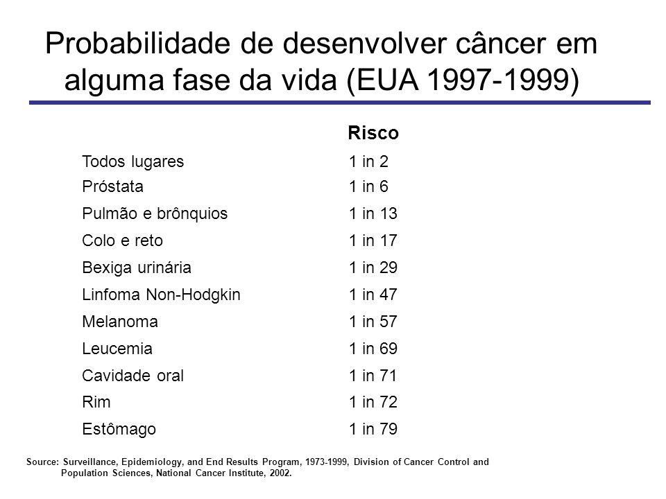 Probabilidade de desenvolver câncer em alguma fase da vida (EUA 1997-1999)