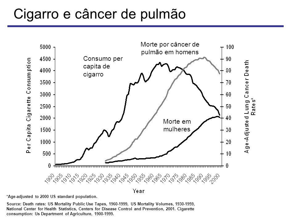 Cigarro e câncer de pulmão