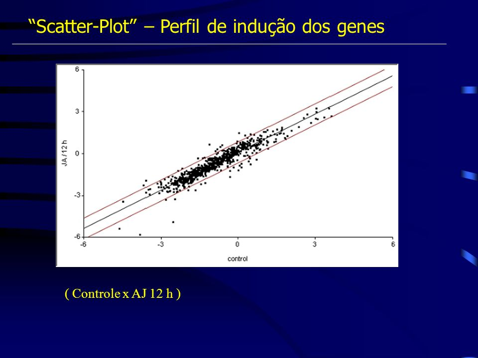 Scatter-Plot – Perfil de indução dos genes