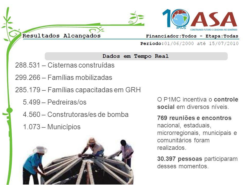 288.531 – Cisternas construídas 299.266 – Famílias mobilizadas