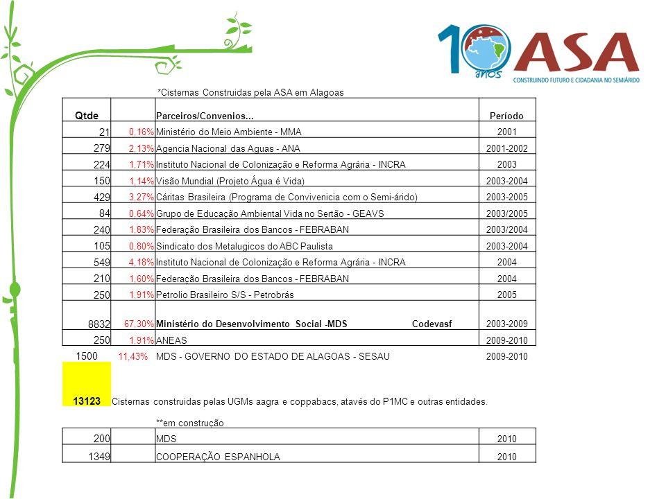 *Cisternas Construidas pela ASA em Alagoas