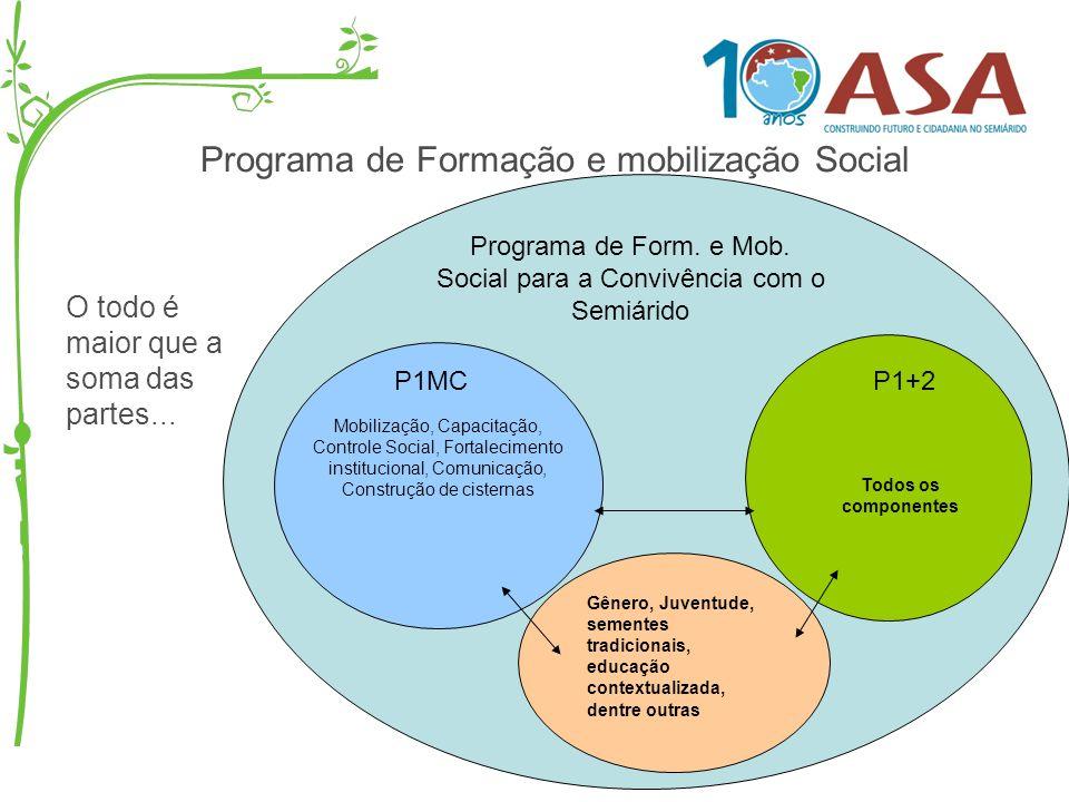 Programa de Form. e Mob. Social para a Convivência com o Semiárido