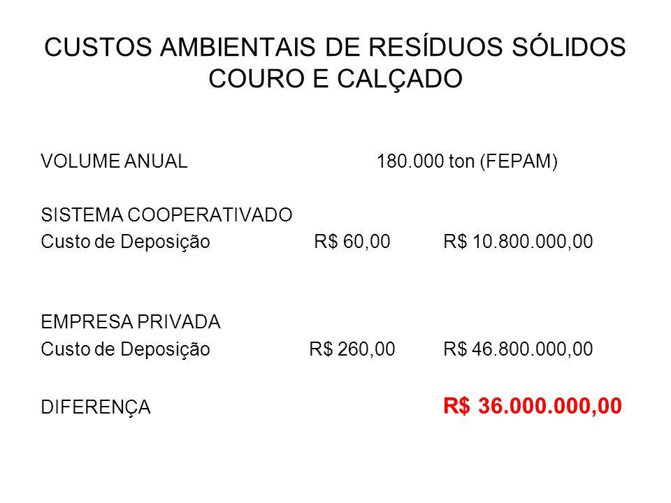CUSTOS AMBIENTAIS DE RESÍDUOS SÓLIDOS COURO E CALÇADO