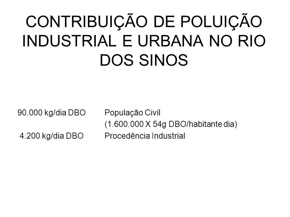 CONTRIBUIÇÃO DE POLUIÇÃO INDUSTRIAL E URBANA NO RIO DOS SINOS