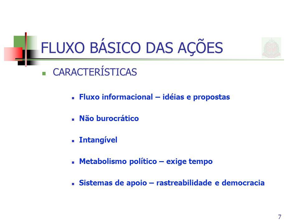 FLUXO BÁSICO DAS AÇÕES CARACTERÍSTICAS
