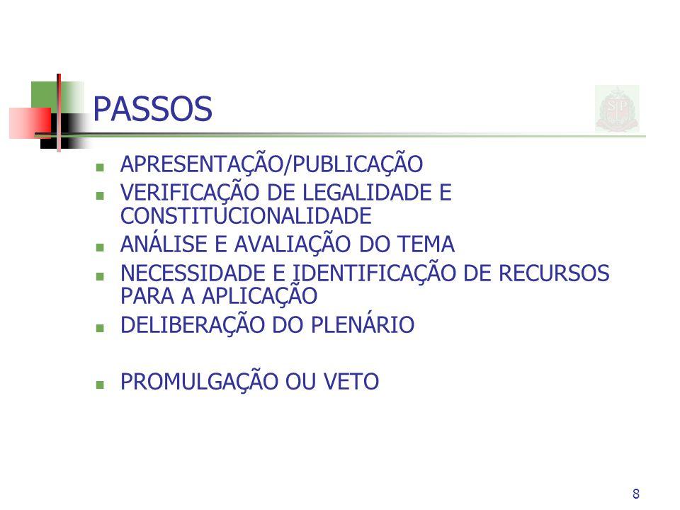 PASSOS APRESENTAÇÃO/PUBLICAÇÃO