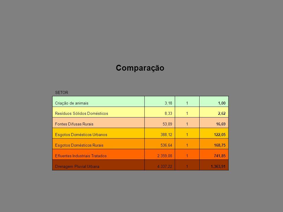 Comparação SETOR Criação de animais 3,18 1 1,00
