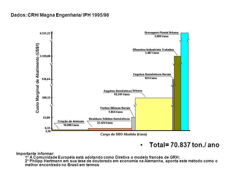 Total= 70.837 ton./ ano Dados: CRH/ Magna Engenharia/ IPH 1995/96