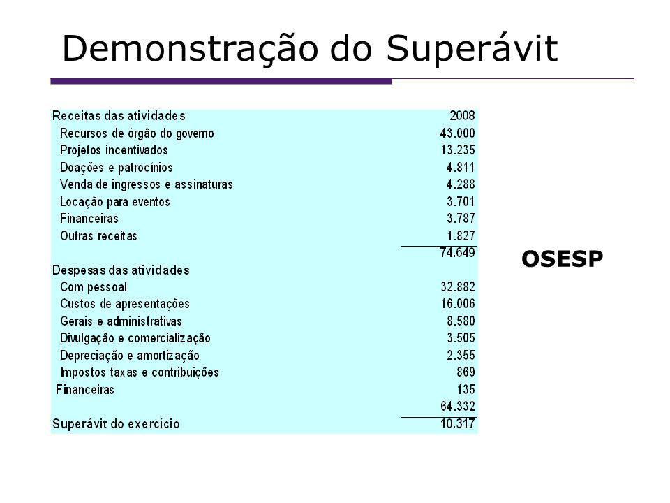 Demonstração do Superávit