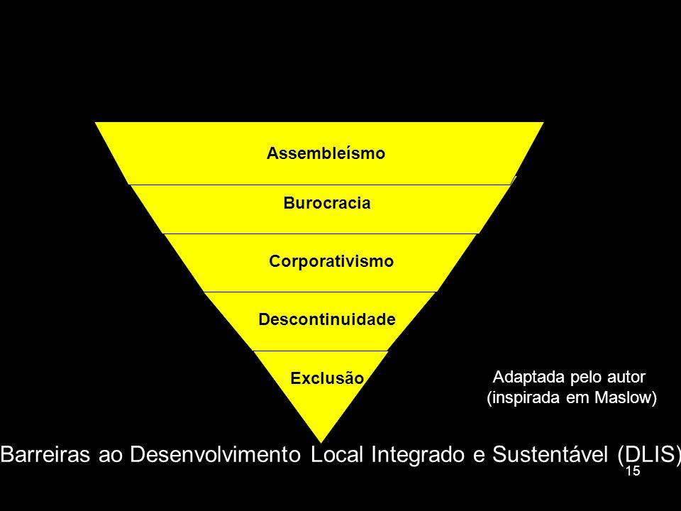 Barreiras ao Desenvolvimento Local Integrado e Sustentável (DLIS)