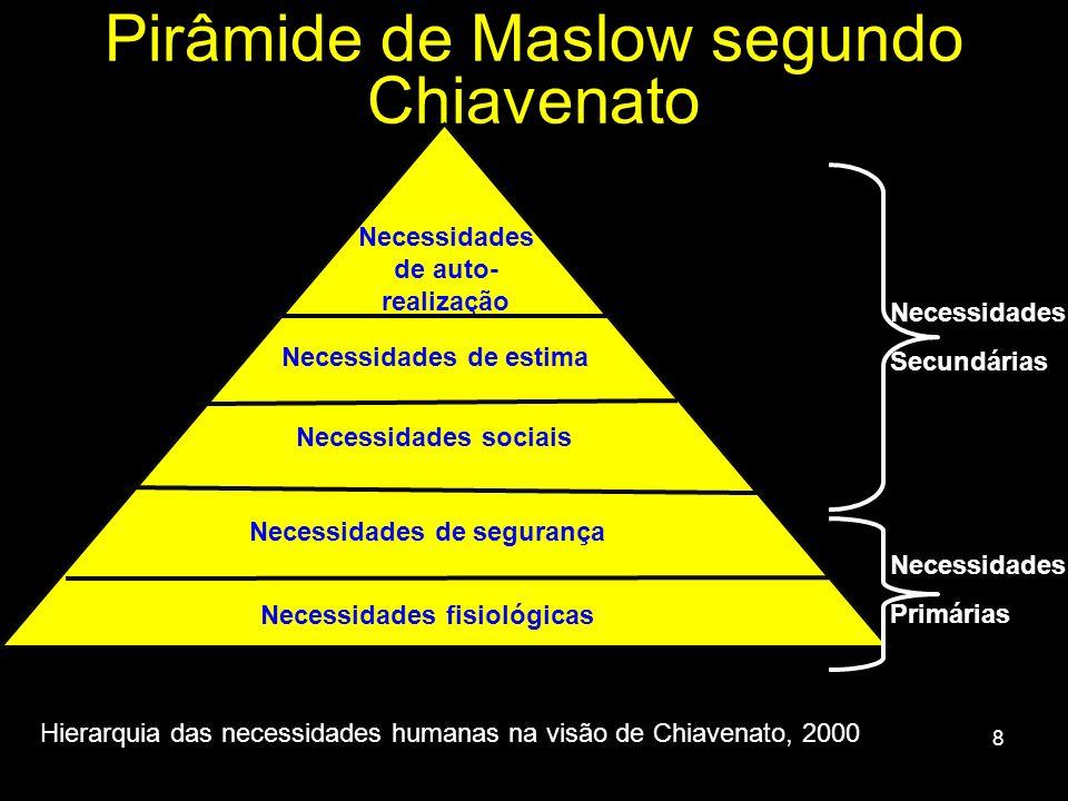 Pirâmide de Maslow segundo Chiavenato