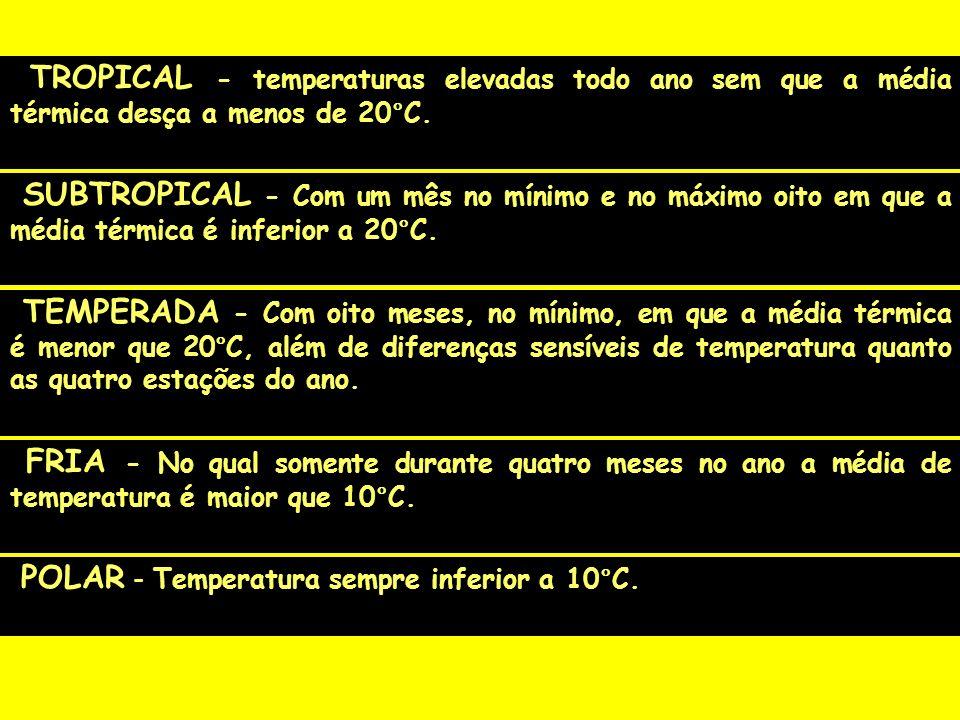 TROPICAL - temperaturas elevadas todo ano sem que a média térmica desça a menos de 20°C.