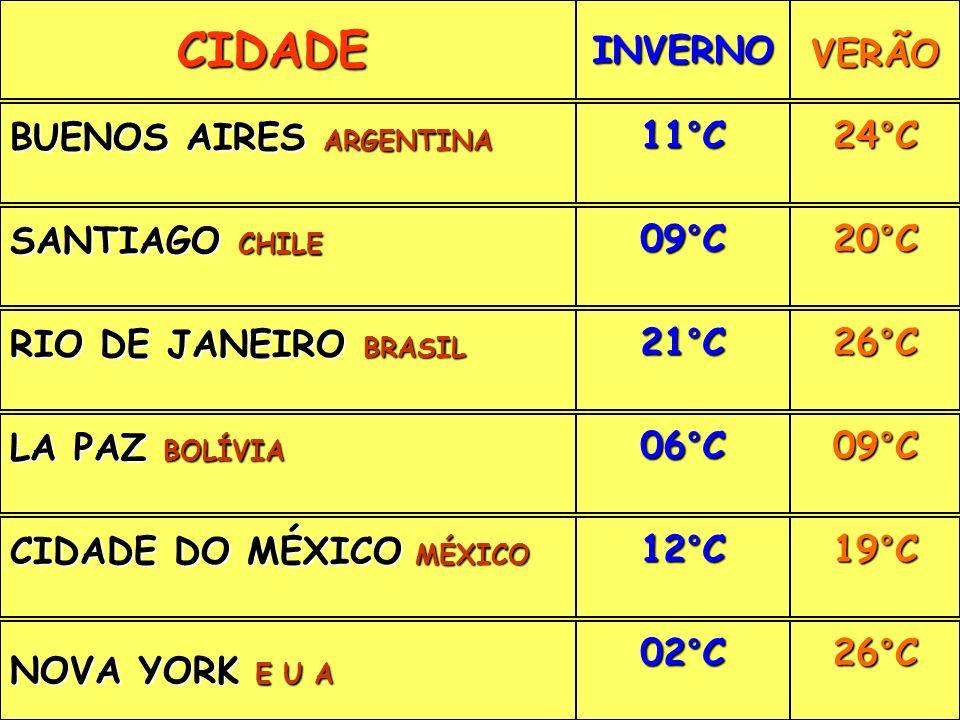 CIDADE INVERNO VERÃO BUENOS AIRES ARGENTINA 11°C 24°C SANTIAGO CHILE