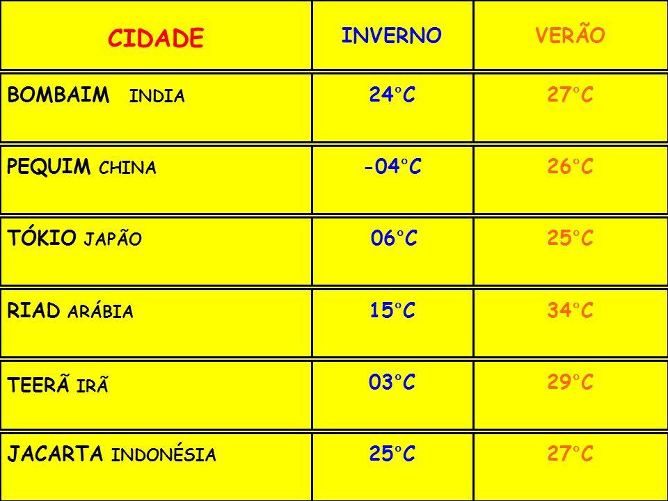 CIDADE INVERNO VERÃO BOMBAIM INDIA 24°C 27°C PEQUIM CHINA -04°C 26°C