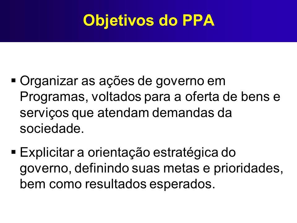 Objetivos do PPA Organizar as ações de governo em Programas, voltados para a oferta de bens e serviços que atendam demandas da sociedade.