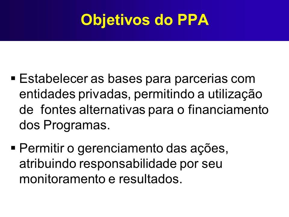 Objetivos do PPA