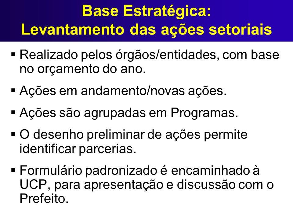Base Estratégica: Levantamento das ações setoriais