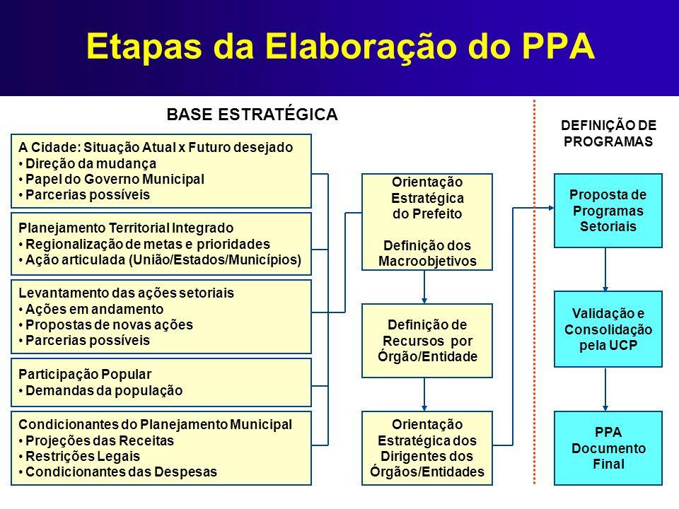 Etapas da Elaboração do PPA